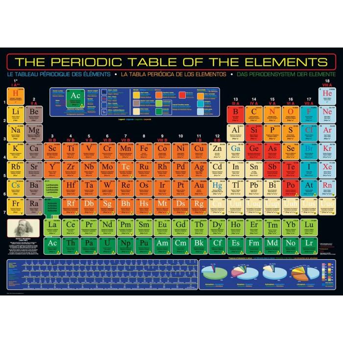 Classification périodique des éléments de Mendeleïev